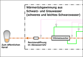 Auschnitt aus der technischen Zeichnung zur Wärmerückgewinnung aus Abwasser