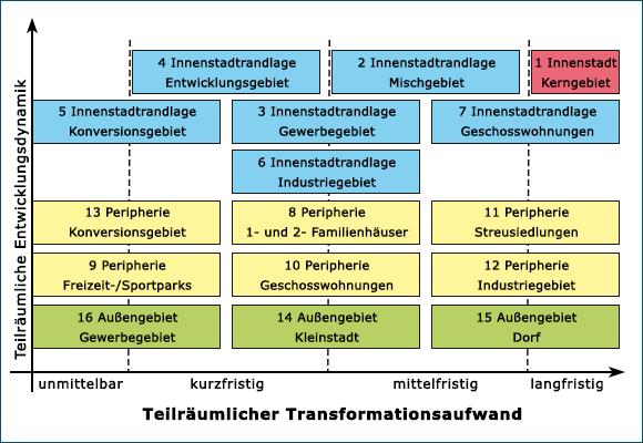 Abbildung zur Teilräumlichen Priorisierung der Transformation