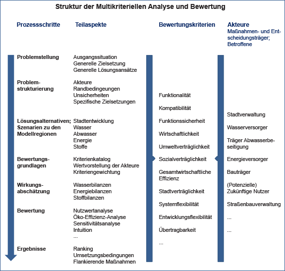 Grafik: Struktur der Multikriteriellen Analyse und Bewertung