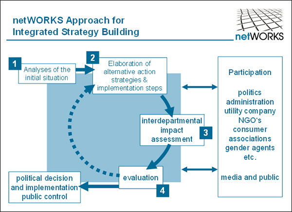 Abbildung: netWORKS integrated strategy formulation approach