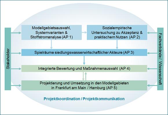 Grafische Darstellung der Verbundstruktur netWORKS 3