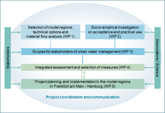 Figure: Configuration of the project