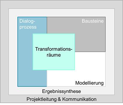 Die Abbildung zeigt die Projektstruktur auf Ebene der Arbeitspakete im Forschungsverbund netWORKS 4 und wie diese ineinandergreifen. Ergebnissynthese sowie Projektleitung und Kommunikation umschließen die inhaltlichen Arbeitspakete.