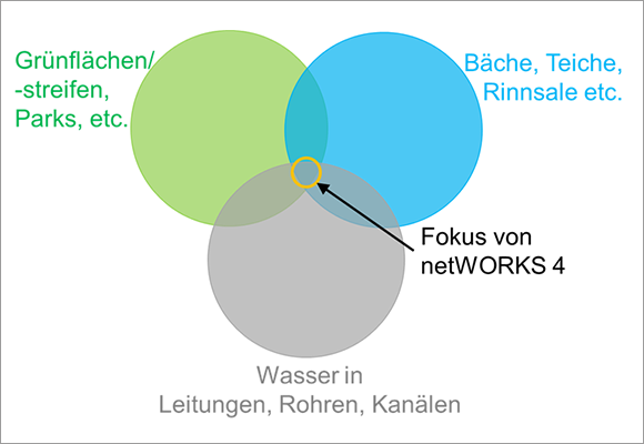 Die Abbildung in Form von drei sich überschneidenden farbigen Kreisen zeigt den konzeptionellen Fokus von netWORKS 4 in der gemeinsamen Schnittstelle von grauen, grünen und blauen Infrastrukturen.